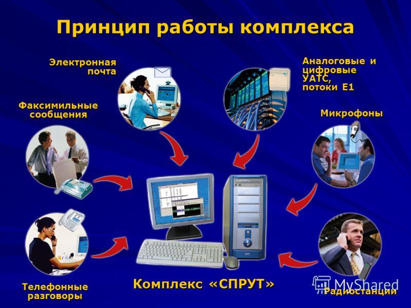 Принцип работы комплекса Электронная почта Аналоговые и цифровые УАТС, потоки Е1 Микрофоны Факсимильные сообщения РадиостанцииТелефонныеразговоры Комплекс «СПРУТ»