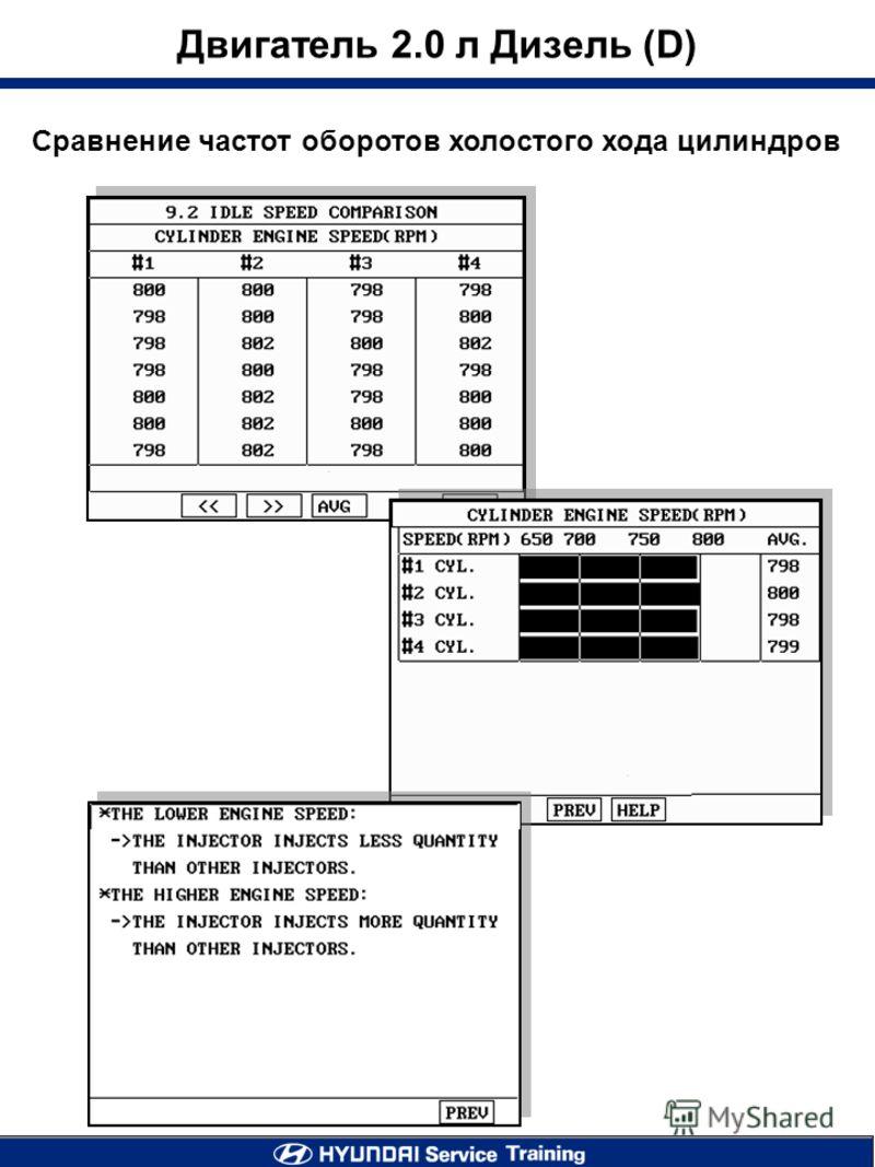 Двигатель 2.0 л Дизель (D) Сравнение частот оборотов холостого хода цилиндров