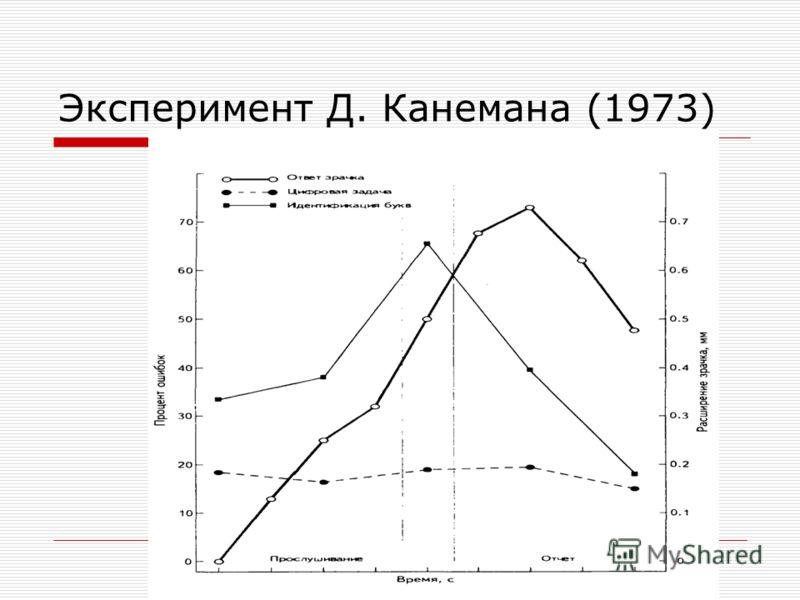 Эксперимент Д. Канемана (1973)