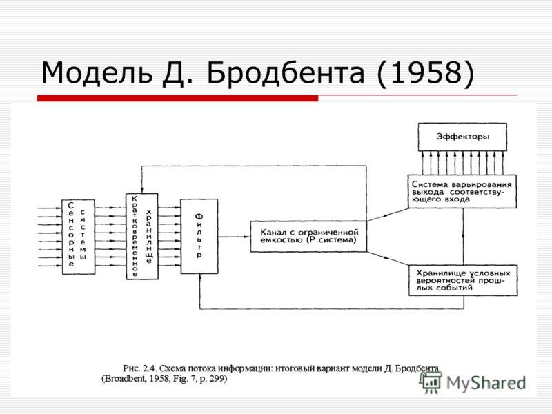 Модель Д. Бродбента (1958)