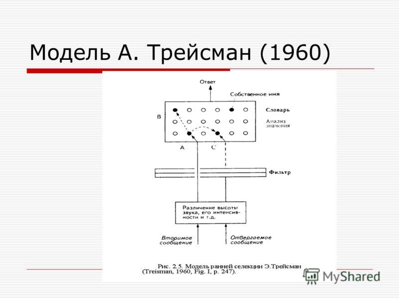 Модель А. Трейсман (1960)