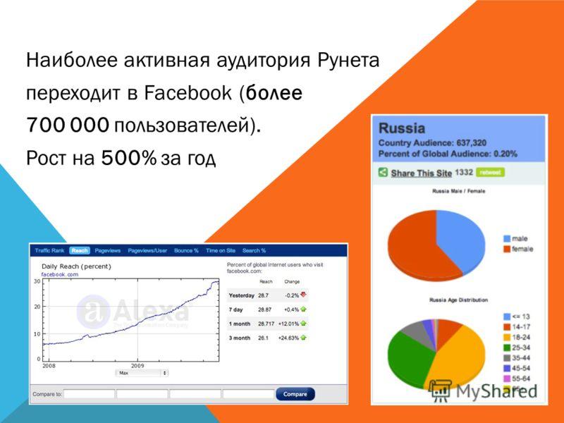 Наиболее активная аудитория Рунета переходит в Facebook (более 700 000 пользователей). Рост на 500% за год