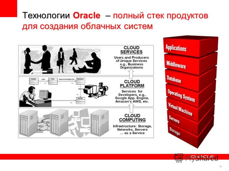 18 Технологии Oracle – полный стек продуктов для создания облачных систем