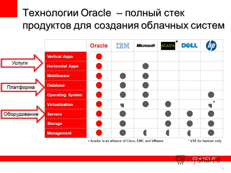 19 Технологии Oracle – полный стек продуктов для создания облачных систем Oracle IBMMicrosoftHPSAP Vertical Apps Vertical Apps Horizontal Apps Horizontal Apps Middleware Middleware Database Database Operating System Operating System Virtualization Vi
