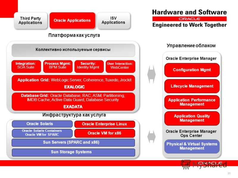 20 Physical & Virtual Systems Management Oracle Applications Third Party Applications ISV Applications Платформа как услуга Инфраструктура как услуга Oracle VM for x86 Управление облаком Oracle Enterprise Manager Configuration Mgmt Lifecycle Manageme