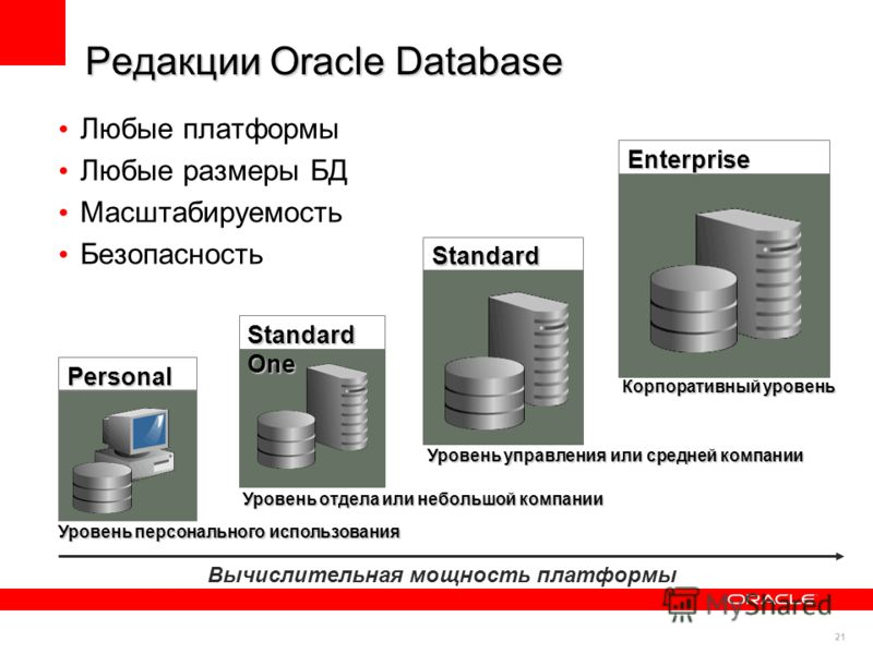21 Редакции Oracle Database Любые платформы Любые размеры БД Масштабируемость Безопасность Personal Standard One Standard Enterprise Уровень персонального использования Уровень отдела или небольшой компании Уровень управления или средней компании Кор