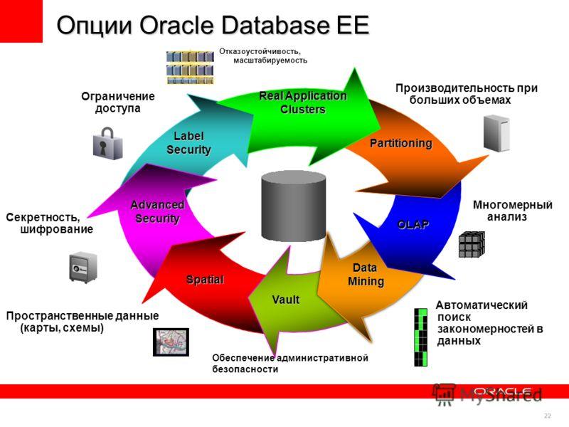 22 Опции Oracle Database EE Vault Real Application Clusters Partitioning DataMining OLAP Spatial LabelSecurity AdvancedSecurity Пространственные данные (карты, схемы) Многомерный анализ Ограничение доступа Секретность, шифрование Автоматический поиск