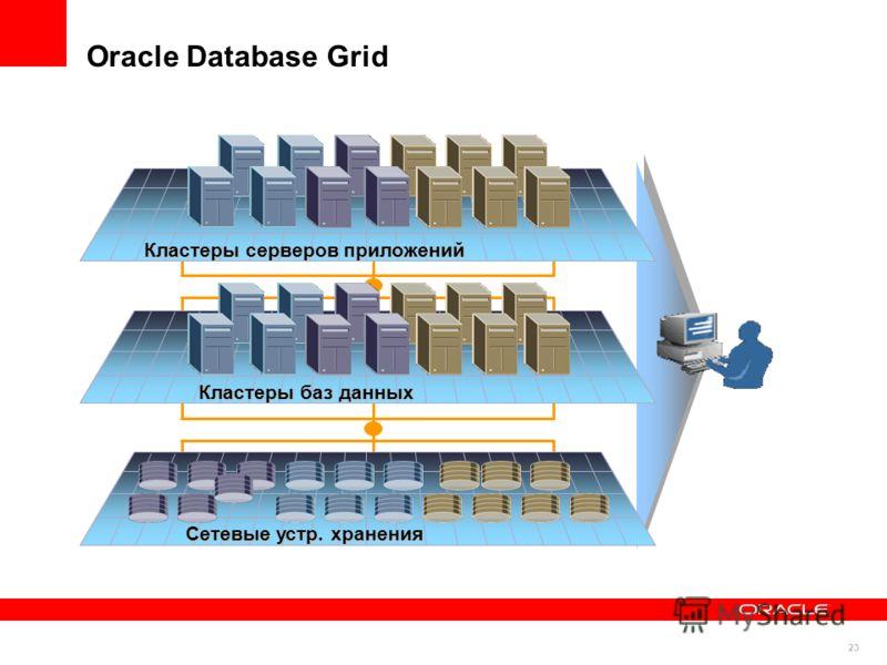 23 Кластеры серверов приложений Кластеры баз данных Сетевые устр. хранения Oracle Database Grid