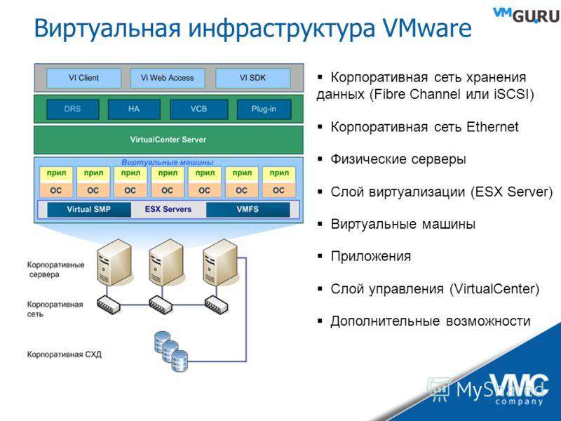 Виртуальная инфраструктура VMware Корпоративная сеть хранения данных (Fibre Channel или iSCSI) Корпоративная сеть Ethernet Физические серверы Слой виртуализации (ESX Server) Виртуальные машины Приложения Слой управления (VirtualCenter) Дополнительные