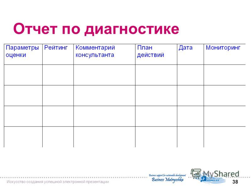 Искусство создания успешной электронной презентации 38 Отчет по диагностике