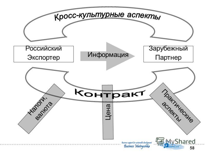 58 Цена Российский Экспортер Зарубежный Партнер Информация Налоги, валюта Практические аспекты