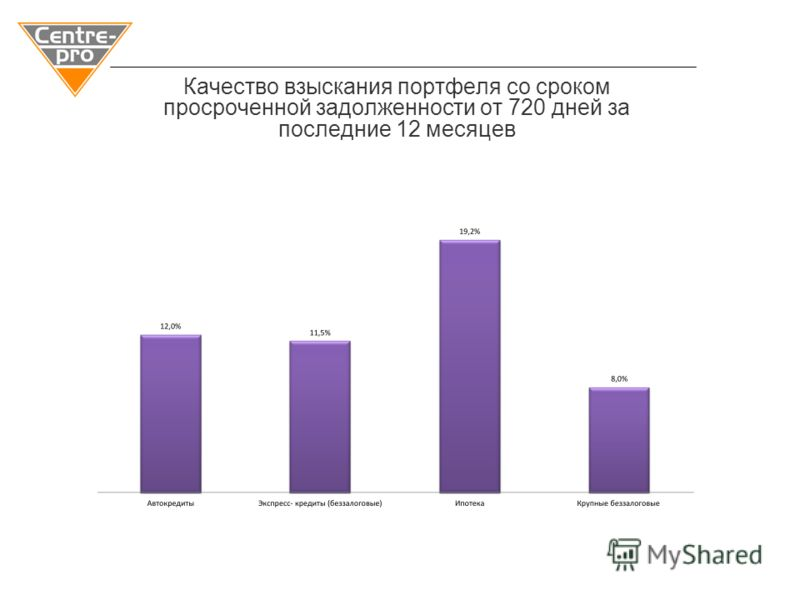Качество взыскания портфеля со сроком просроченной задолженности от 720 дней за последние 12 месяцев