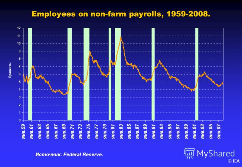 © IEA Employees on non-farm payrolls, 1959-2008. Источник: Federal Reserve.