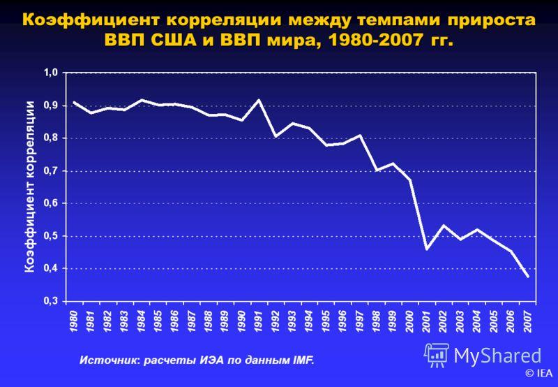 © IEA Коэффициент корреляции между темпами прироста ВВП США и ВВП мира, 1980-2007 гг. Источник: расчеты ИЭА по данным IMF.