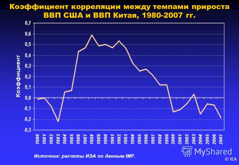 © IEA Коэффициент корреляции между темпами прироста ВВП США и ВВП Китая, 1980-2007 гг. Источник: расчеты ИЭА по данным IMF.