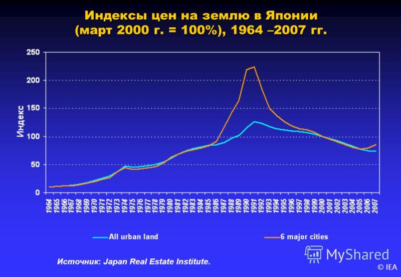 © IEA Индексы цен на землю в Японии (март 2000 г. = 100%), 1964 –2007 гг. Источник: Japan Real Estate Institute.