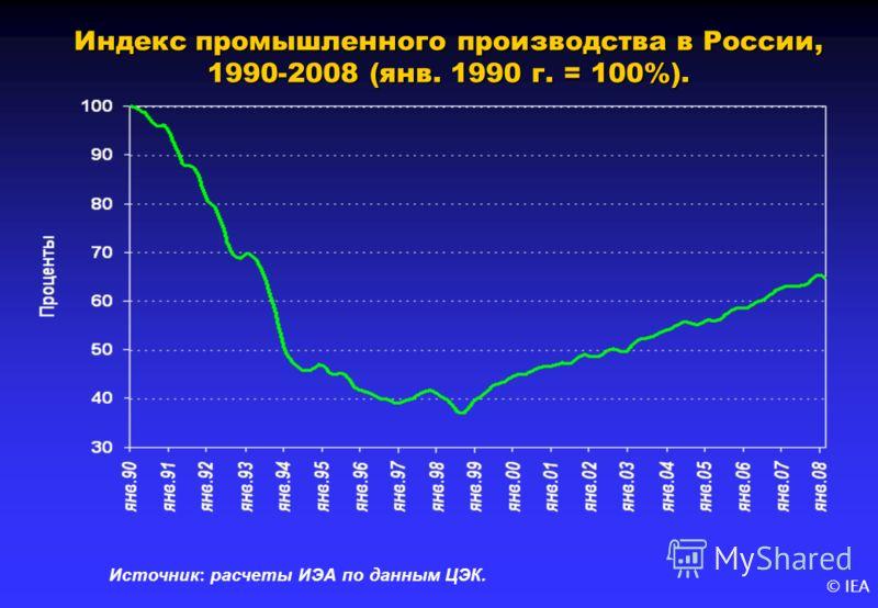 © IEA Индекс промышленного производства в России, 1990-2008 (янв. 1990 г. = 100%). Источник: расчеты ИЭА по данным ЦЭК.