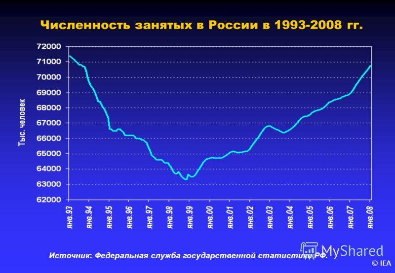 © IEA Численность занятых в России в 1993-2008 гг. Источник: Федеральная служба государственной статистики РФ.