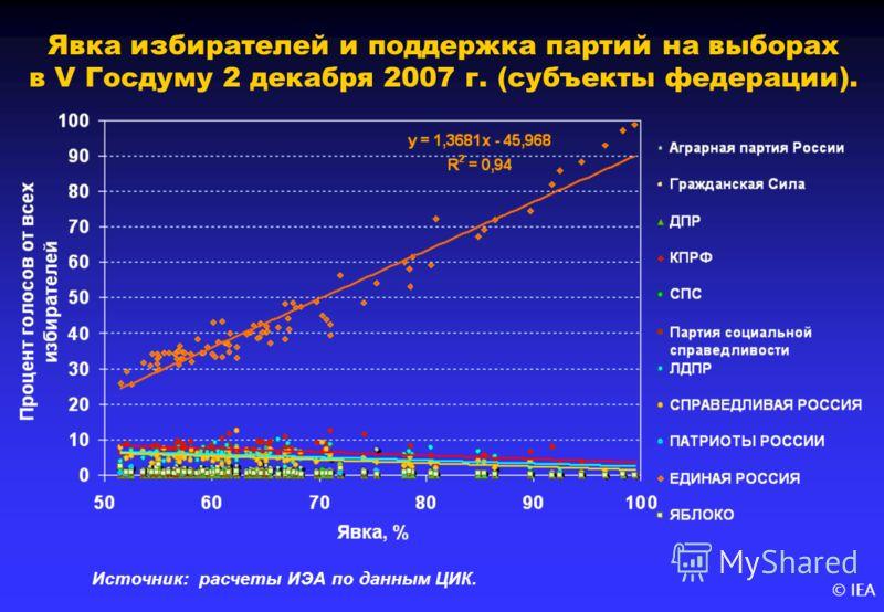 © IEA Явка избирателей и поддержка партий на выборах в V Госдуму 2 декабря 2007 г. (субъекты федерации). Источник: расчеты ИЭА по данным ЦИК.