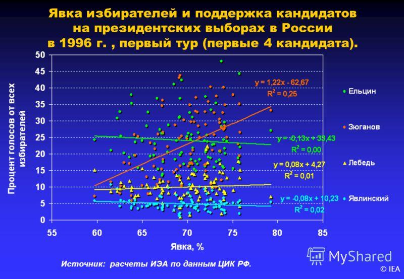 © IEA Явка избирателей и поддержка кандидатов на президентских выборах в России в 1996 г., первый тур (первые 4 кандидата). Источник: расчеты ИЭА по данным ЦИК РФ.