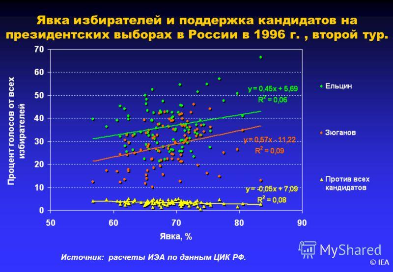 © IEA Явка избирателей и поддержка кандидатов на президентских выборах в России в 1996 г., второй тур. Источник: расчеты ИЭА по данным ЦИК РФ.
