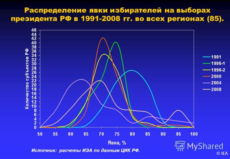 © IEA Распределение явки избирателей на выборах президента РФ в 1991-2008 гг. во всех регионах (85). Источник: расчеты ИЭА по данным ЦИК РФ.