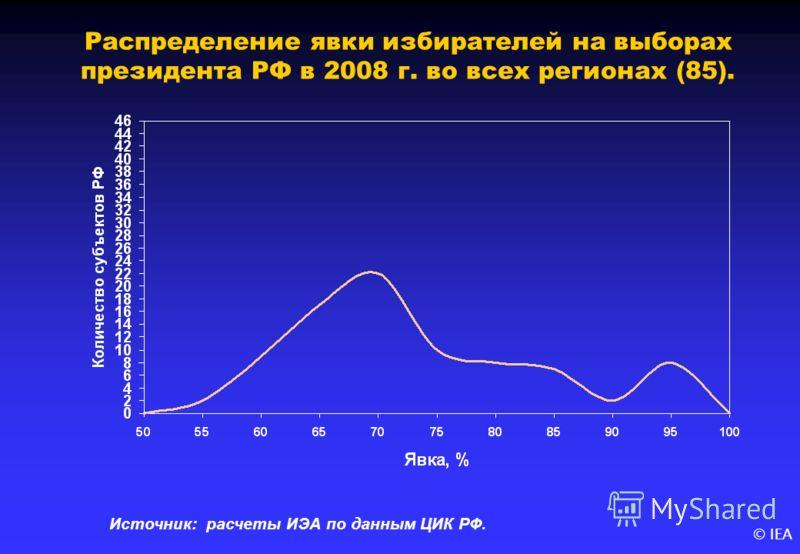 © IEA Распределение явки избирателей на выборах президента РФ в 2008 г. во всех регионах (85). Источник: расчеты ИЭА по данным ЦИК РФ.