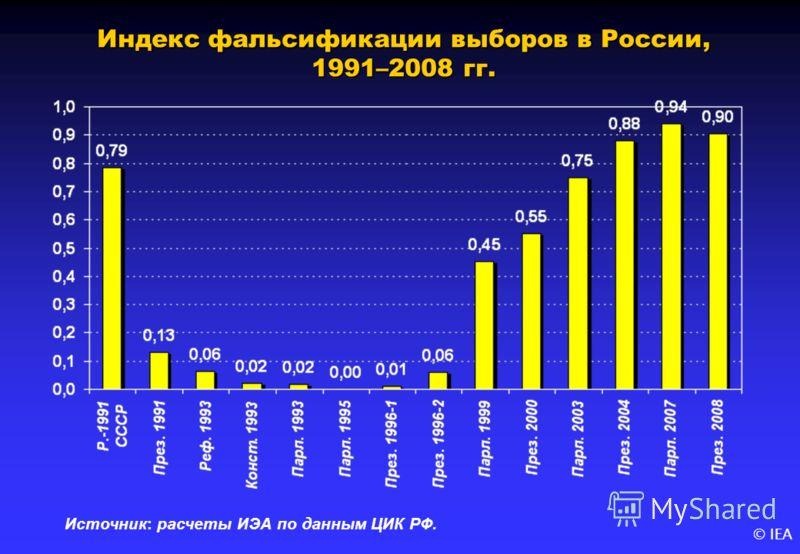 © IEA Индекс фальсификации выборов в России, 1991–2008 гг. Источник: расчеты ИЭА по данным ЦИК РФ.