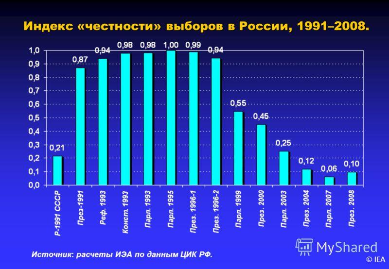 © IEA Индекс «честности» выборов в России, 1991–2008. Источник: расчеты ИЭА по данным ЦИК РФ.