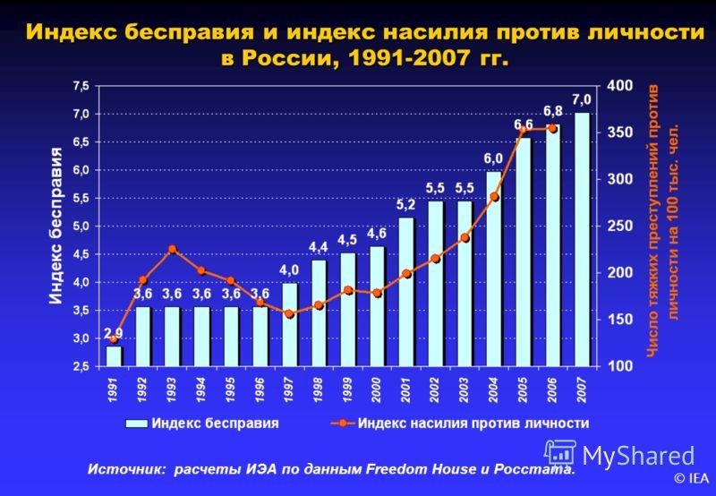© IEA Индекс бесправия и индекс насилия против личности в России, 1991-2007 гг. Источник: расчеты ИЭА по данным Freedom House и Росстата.