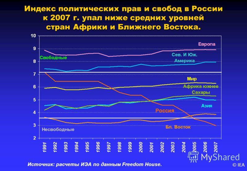 © IEA Индекс политических прав и свобод в России к 2007 г. упал ниже средних уровней стран Африки и Ближнего Востока. Источник: расчеты ИЭА по данным Freedom House.