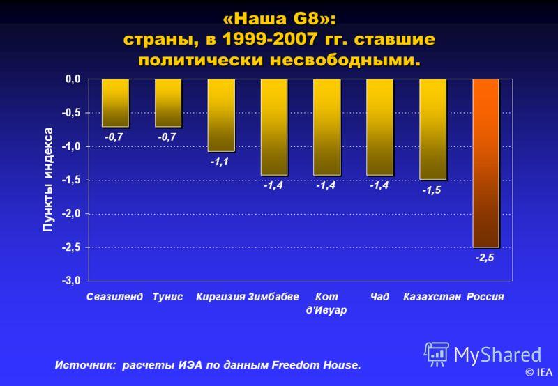 © IEA «Наша G8»: страны, в 1999-2007 гг. ставшие политически несвободными. Источник: расчеты ИЭА по данным Freedom House.