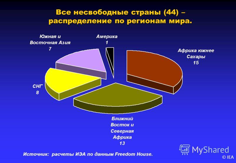 © IEA Все несвободные страны (44) – распределение по регионам мира. Источник: расчеты ИЭА по данным Freedom House.