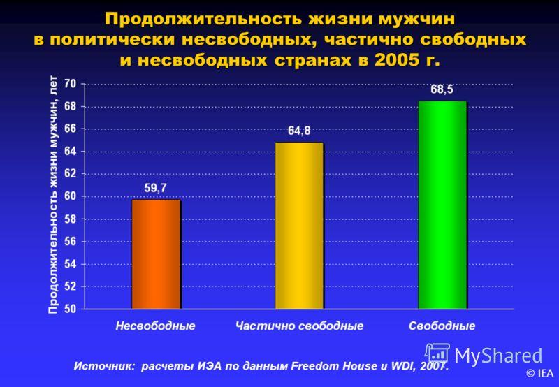 © IEA Продолжительность жизни мужчин в политически несвободных, частично свободных и несвободных странах в 2005 г. Источник: расчеты ИЭА по данным Freedom House и WDI, 2007.
