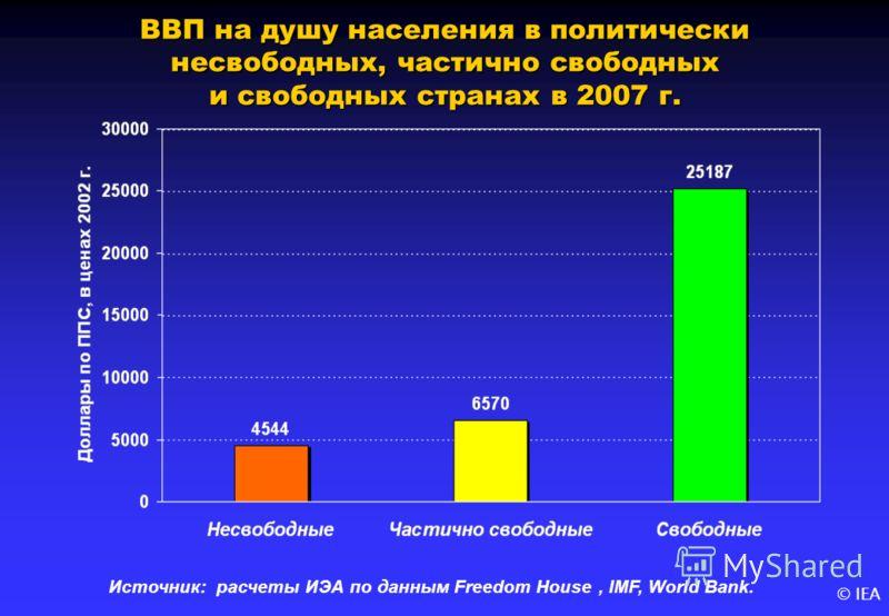 © IEA ВВП на душу населения в политически несвободных, частично свободных и свободных странах в 2007 г. Источник: расчеты ИЭА по данным Freedom House, IMF, World Bank.