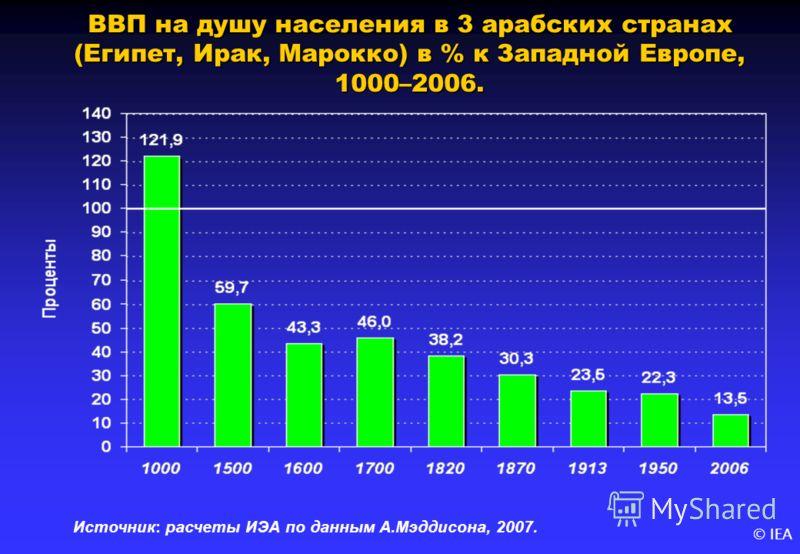 © IEA ВВП на душу населения в 3 арабских странах (Египет, Ирак, Марокко) в % к Западной Европе, 1000–2006. Источник: расчеты ИЭА по данным А.Мэддисона, 2007.