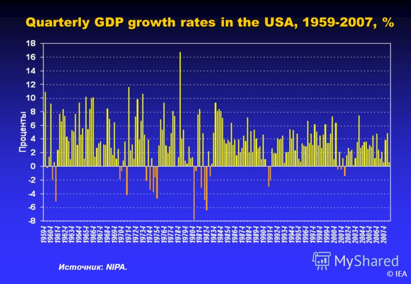 © IEA Quarterly GDP growth rates in the USA, 1959-2007, % Источник: NIPA.