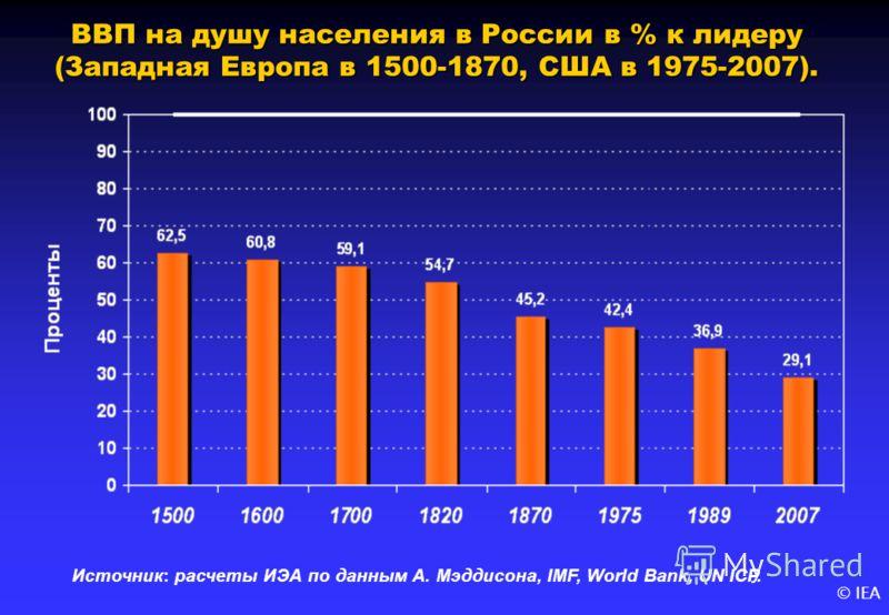 © IEA ВВП на душу населения в России в % к лидеру (Западная Европа в 1500-1870, США в 1975-2007). Источник: расчеты ИЭА по данным А. Мэддисона, IMF, World Bank, UN ICP.