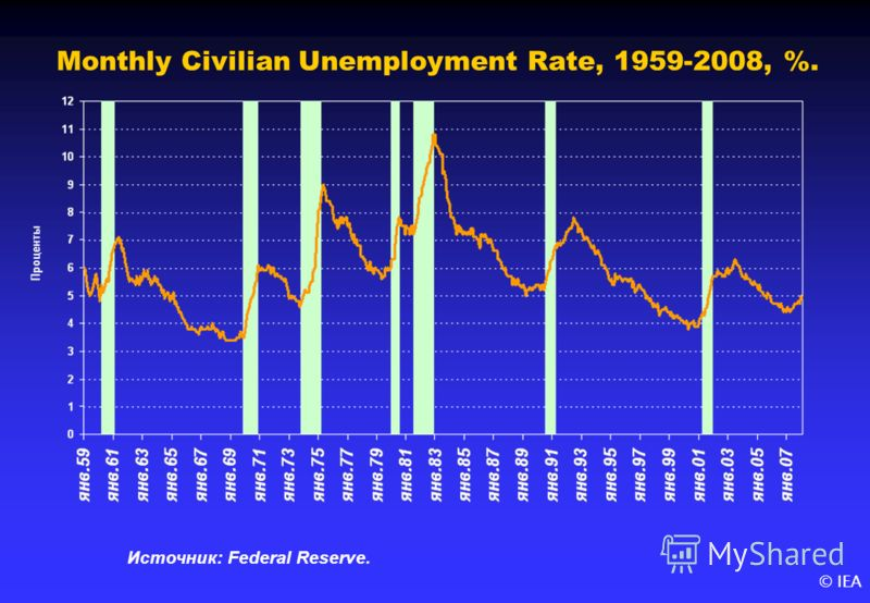 © IEA Monthly Civilian Unemployment Rate, 1959-2008, %. Источник: Federal Reserve.