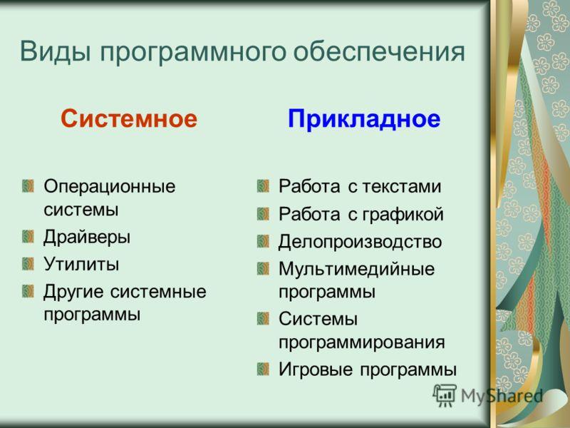 Виды программного обеспечения Системное Операционные системы Драйверы Утилиты Другие системные программы Прикладное Работа с текстами Работа с графикой Делопроизводство Мультимедийные программы Системы программирования Игровые программы