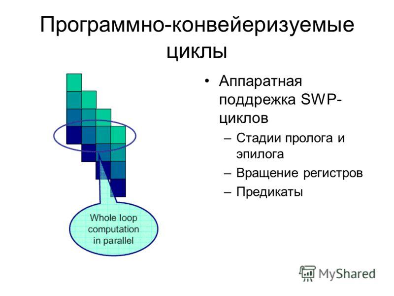 Программно конвейеризуемые циклы