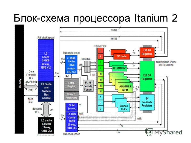 Блок-схема процессора Itanium 2