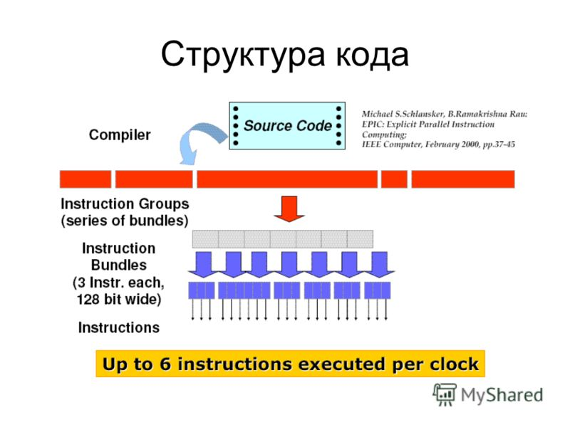 Структура кода