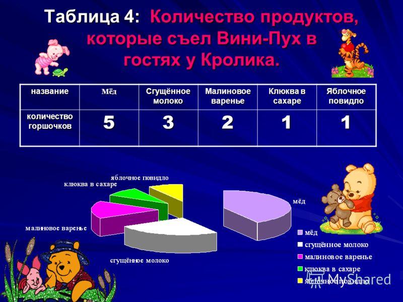Таблица 4: Количество продуктов, которые съел Вини-Пух в гостях у Кролика. названиеМёд Сгущённое молоко Малиновое варенье Клюква в сахаре Яблочное повидло количество горшочков 53211