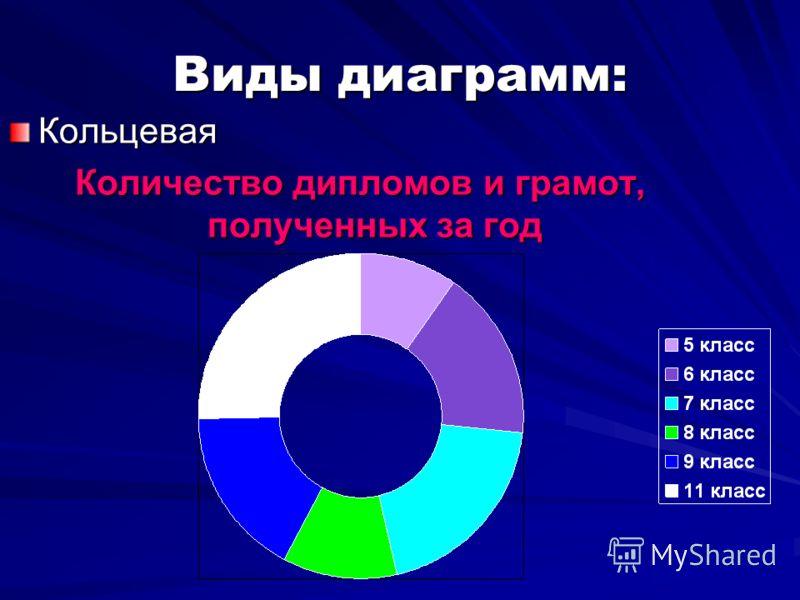 Виды диаграмм: Кольцевая Количество дипломов и грамот, полученных за год