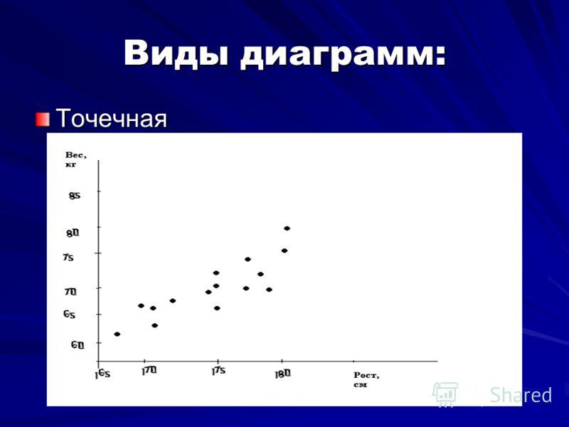 Виды диаграмм: Точечная Вес и рост юношей 15-16 лет