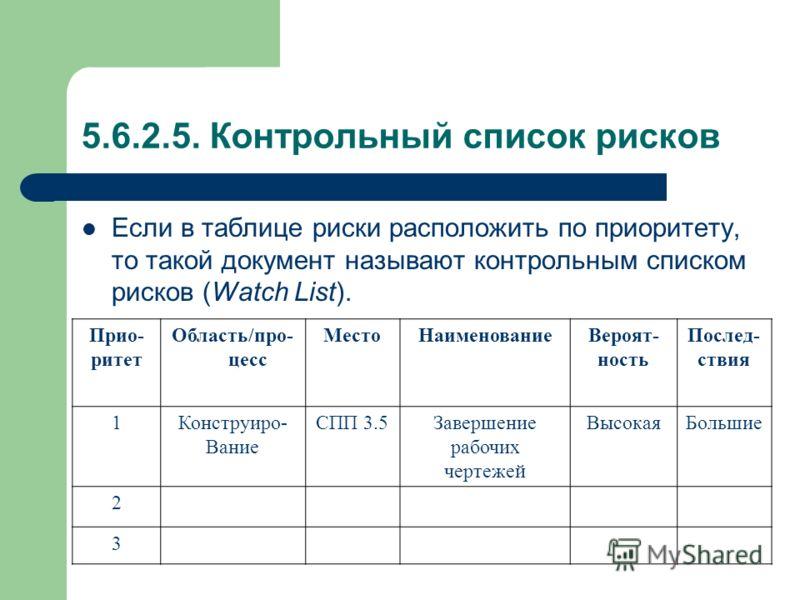 5.6.2.5. Контрольный список рисков Если в таблице риски расположить по приоритету, то такой документ называют контрольным списком рисков (Watch List). Прио- ритет Область/про- цесс МестоНаименованиеВероят- ность Послед- ствия 1Конструиро- Вание СПП 3