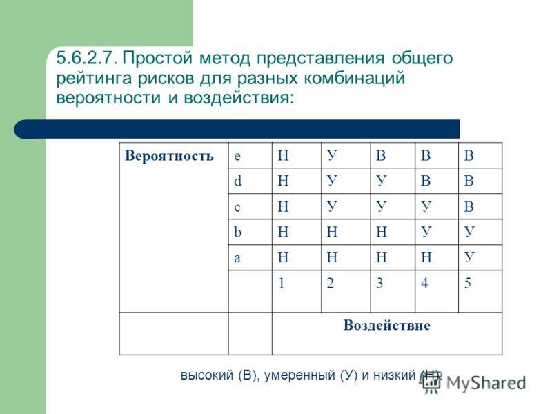 5.6.2.7. Простой метод представления общего рейтинга рисков для разных комбинаций вероятности и воздействия: ВероятностьeНУВВВ dНУУВВ cНУУУВ bНННУУ aННННУ 12345 Воздействие высокий (В), умеренный (У) и низкий (Н).