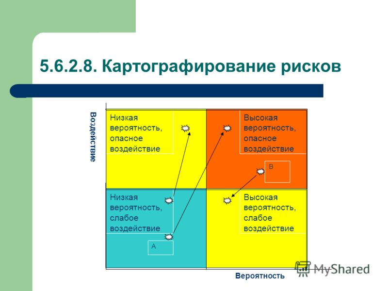 5.6.2.8. Картографирование рисков Воздействие Вероятность Высокая вероятность, опасное воздействие Низкая вероятность, опасное воздействие Низкая вероятность, слабое воздействие Высокая вероятность, слабое воздействие А В