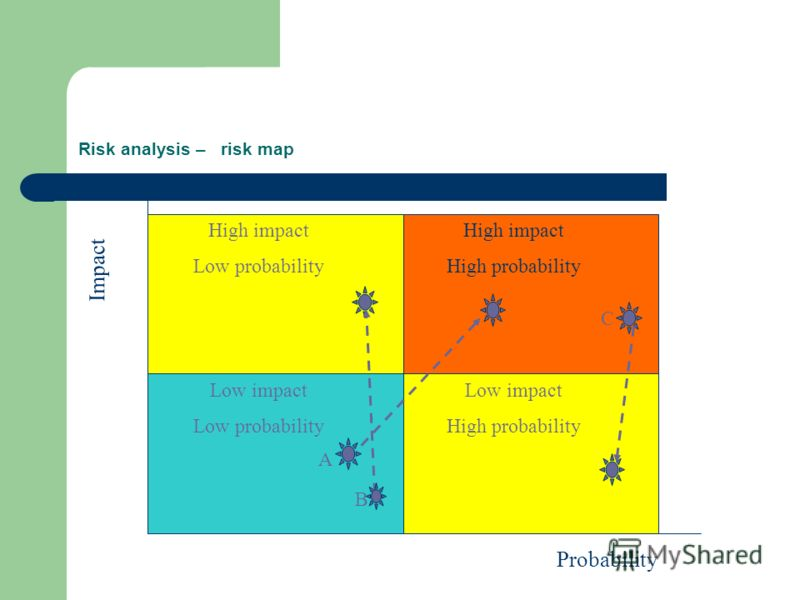 Risk analysis – risk map A Impact Probability High impact High probability High impact Low probability Low impact High probability Low impact Low probability B C A